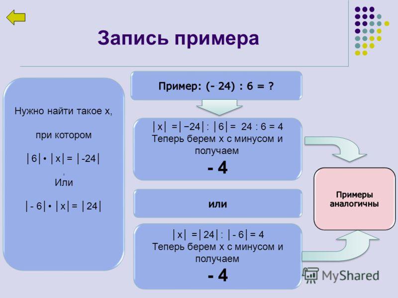 х =24: 6= 24 : 6 = 4 Теперь берем х с минусом и получаем - 4 Нужно найти такое х, при котором 6 х= -24 Или - 6 х= 24 Запись примера х =24: - 6= 4 Теперь берем х с минусом и получаем - 4