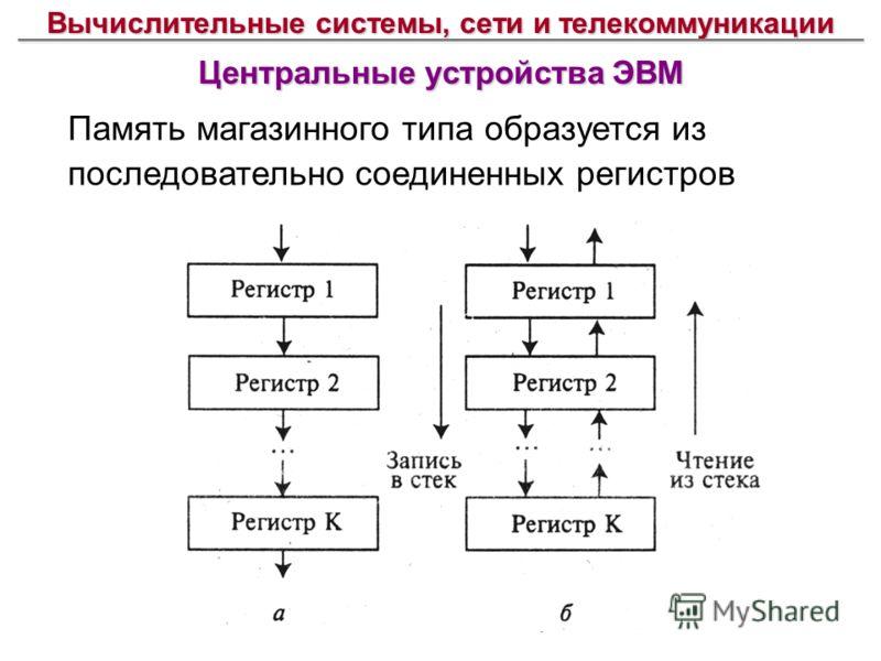 Вычислительные системы, сети и телекоммуникации Центральные устройства ЭВМ Память магазинного типа образуется из последовательно соединенных регистров