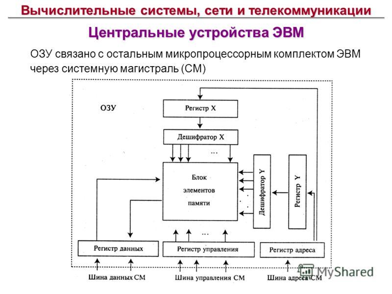 Вычислительные системы, сети и телекоммуникации Центральные устройства ЭВМ ОЗУ связано с остальным микропроцессорным комплектом ЭВМ через системную магистраль (СМ)