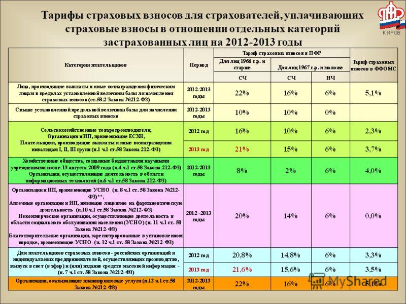 Тарифы страховых взносов для страхователей, уплачивающих страховые взносы в отношении отдельных категорий застрахованных лиц на 2012-2013 годы