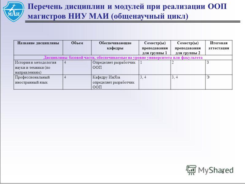 66 Перечень дисциплин и модулей при реализации ООП магистров НИУ МАИ (общенаучный цикл) Название дисциплиныОбъемОбеспечивающие кафедры Семестр(ы) преподавания для группы 1 Семестр(ы) преподавания для группы 2 Итоговая аттестация Дисциплины базовой ча