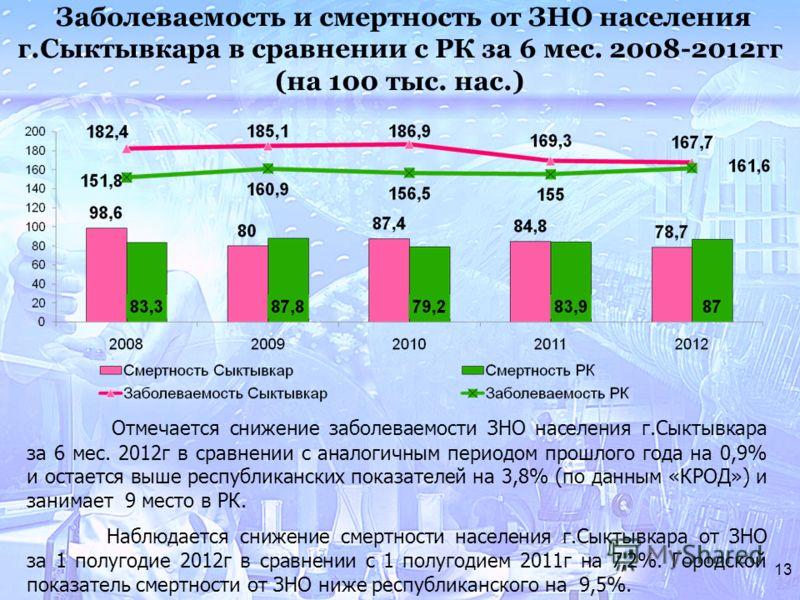 13 Заболеваемость и смертность от ЗНО населения г.Сыктывкара в сравнении с РК за 6 мес. 2008-2012гг (на 100 тыс. нас.) Отмечается снижение заболеваемости ЗНО населения г.Сыктывкара за 6 мес. 2012г в сравнении с аналогичным периодом прошлого года на 0