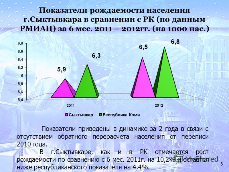 3 Показатели рождаемости населения г.Сыктывкара в сравнении с РК (по данным РМИАЦ) за 6 мес. 2011 – 2012гг. (на 1000 нас.) Показатели приведены в динамике за 2 года в связи с отсутствием обратного перерасчета населения от переписи 2010 года. В г.Сыкт