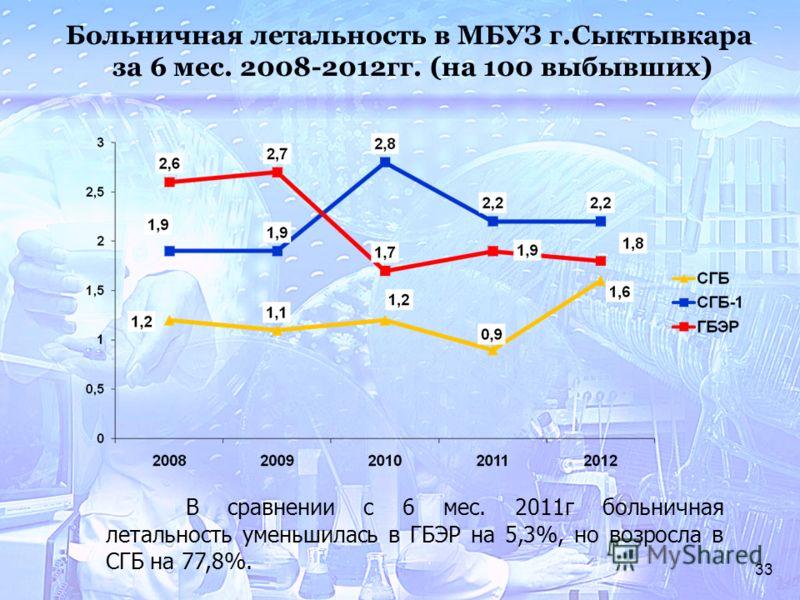 33 Больничная летальность в МБУЗ г.Сыктывкара за 6 мес. 2008-2012гг. (на 100 выбывших) В сравнении с 6 мес. 2011г больничная летальность уменьшилась в ГБЭР на 5,3%, но возросла в СГБ на 77,8%.
