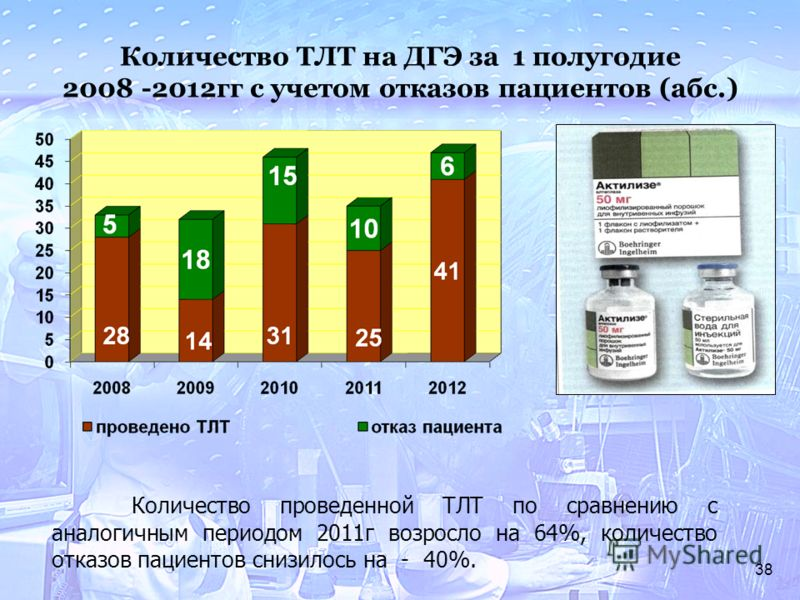 38 Количество ТЛТ на ДГЭ за 1 полугодие 2008 -2012гг с учетом отказов пациентов (абс.) Количество проведенной ТЛТ по сравнению с аналогичным периодом 2011г возросло на 64%, количество отказов пациентов снизилось на - 40%.