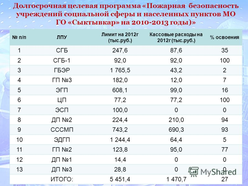 48 Долгосрочная целевая программа «Пожарная безопасность учреждений социальной сферы и населенных пунктов МО ГО «Сыктывкар» на 2010-2013 годы)» п/пЛПУ Лимит на 2012г (тыс.руб.) Кассовые расходы на 2012г (тыс.руб.) % освоения 1СГБ247,687,635 2СГБ-192,