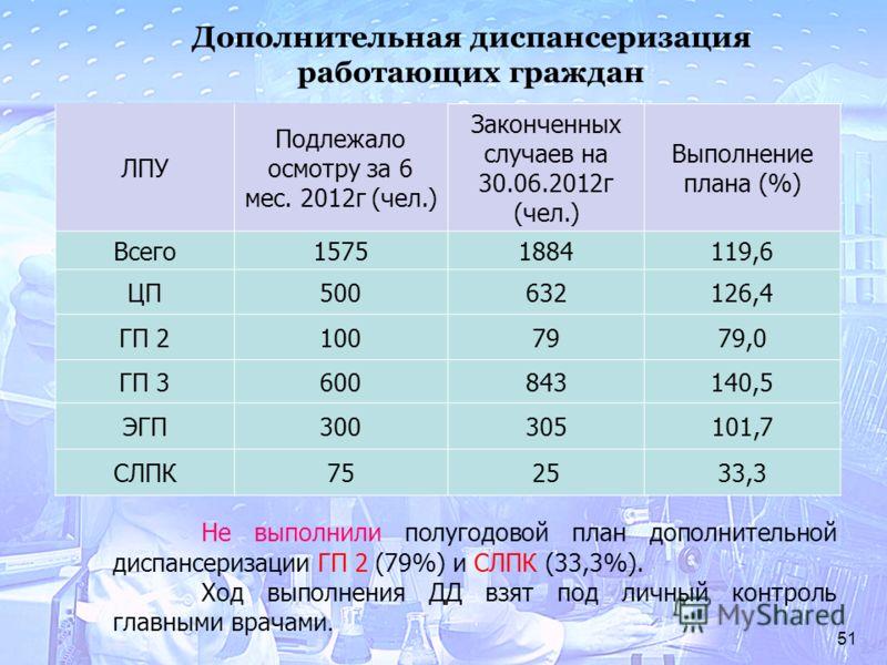 51 ЛПУ Подлежало осмотру за 6 мес. 2012г (чел.) Законченных случаев на 30.06.2012г (чел.) Выполнение плана (%) Всего15751884119,6 ЦП500632126,4 ГП 21007979,0 ГП 3600843140,5 ЭГП300305101,7 СЛПК752533,3 Дополнительная диспансеризация работающих гражда