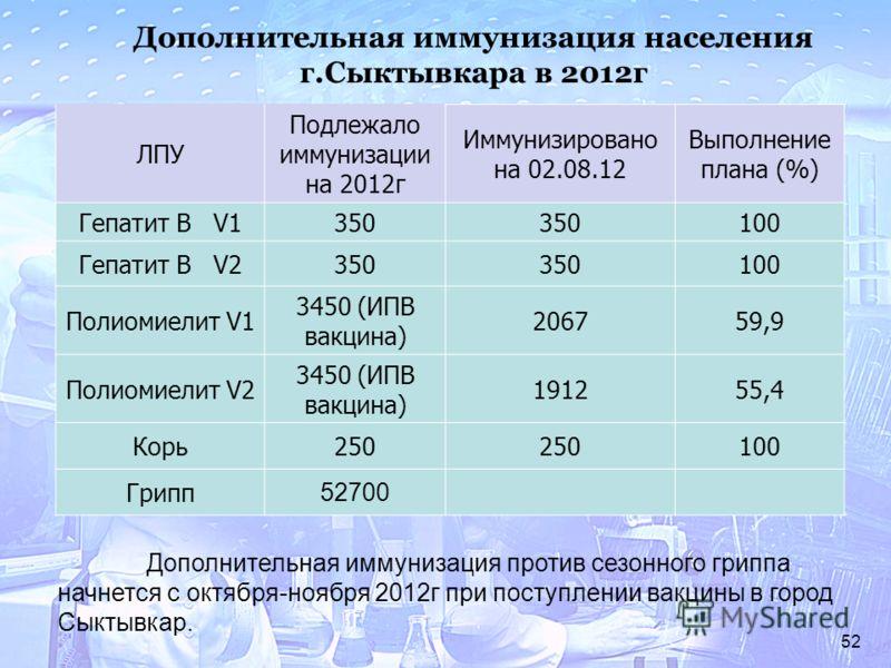 52 ЛПУ Подлежало иммунизации на 2012г Иммунизировано на 02.08.12 Выполнение плана (%) Гепатит В V1350 100 Гепатит В V2350 100 Полиомиелит V1 3450 (ИПВ вакцина) 206759,9 Полиомиелит V2 3450 (ИПВ вакцина) 191255,4 Корь250 100 Грипп 52700 Дополнительная