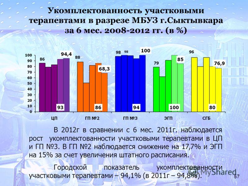 57 Укомплектованность участковыми терапевтами в разрезе МБУЗ г.Сыктывкара за 6 мес. 2008-2012 гг. (в %) В 2012г в сравнении с 6 мес. 2011г. наблюдается рост укомплектованности участковыми терапевтами в ЦП и ГП 3. В ГП 2 наблюдается снижение на 17,7%