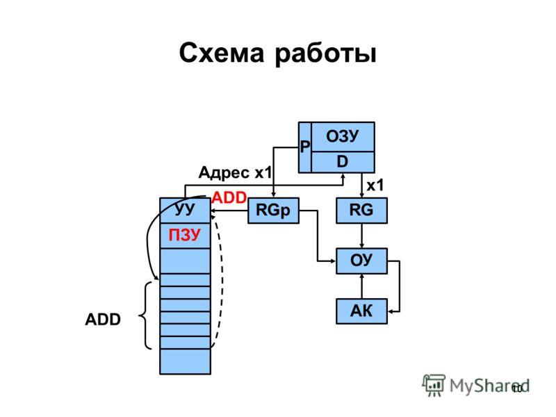 10 ОЗУ P D RGpУУ Адрес x1 RG x1 ОУ АК ПЗУ ADD Схема работы