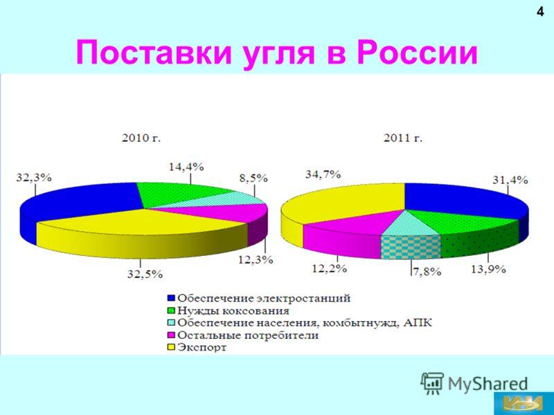 Поставки угля в России 4