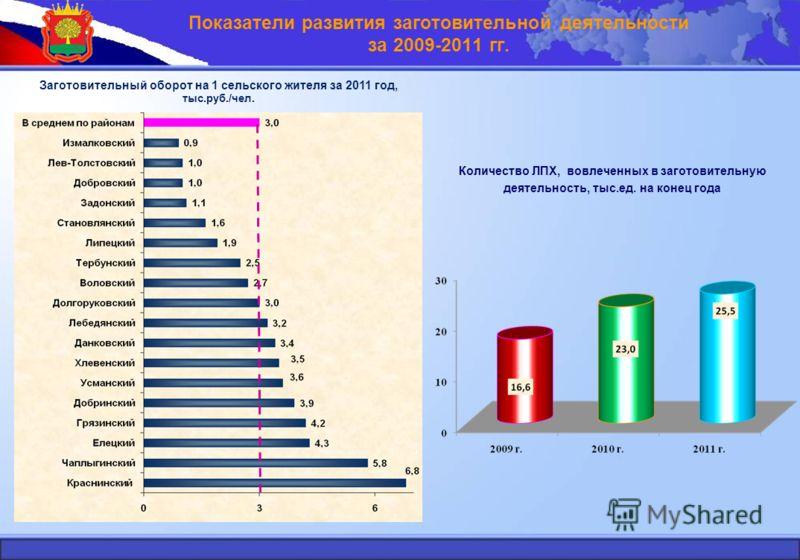 Показатели развития заготовительной деятельности за 2009-2011 гг. Заготовительный оборот на 1 сельского жителя за 2011 год, тыс.руб./чел. Количество ЛПХ, вовлеченных в заготовительную деятельность, тыс.ед. на конец года
