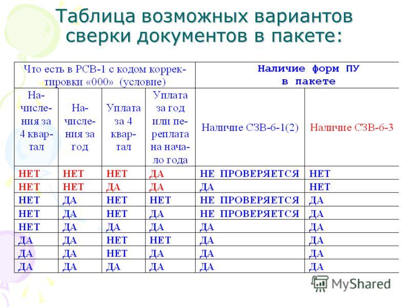 Таблица возможных вариантов сверки документов в пакете: