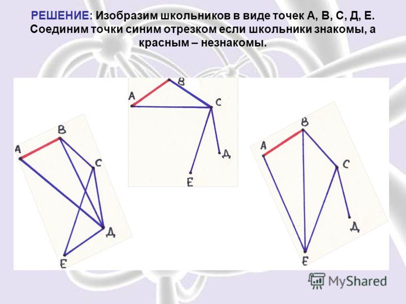 РЕШЕНИЕ: Изобразим школьников в виде точек А, В, С, Д, Е. Соединим точки синим отрезком если школьники знакомы, а красным – незнакомы.