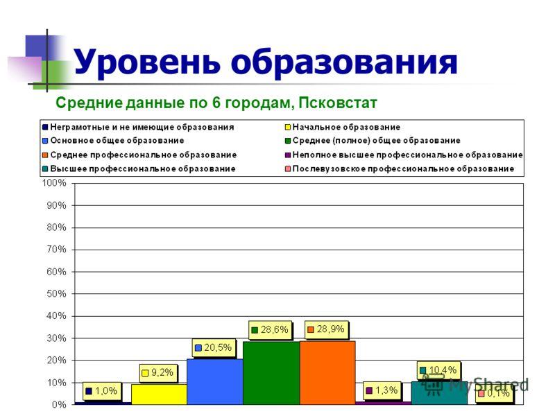 Уровень образования Средние данные по 6 городам, Псковстат