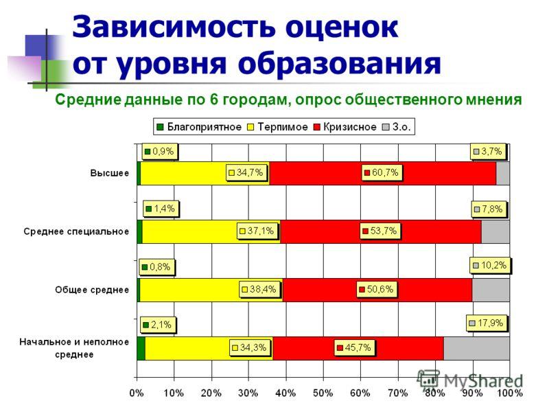 Зависимость оценок от уровня образования Средние данные по 6 городам, опрос общественного мнения