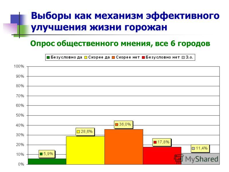 Выборы как механизм эффективного улучшения жизни горожан Опрос общественного мнения, все 6 городов