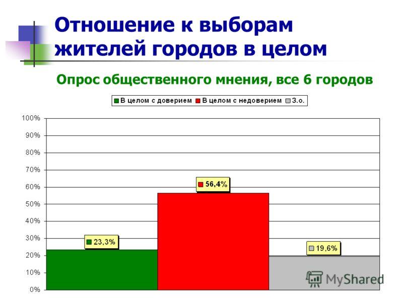 Отношение к выборам жителей городов в целом Опрос общественного мнения, все 6 городов