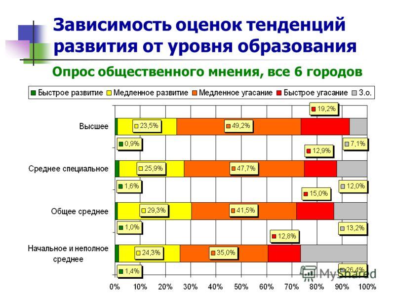 Зависимость оценок тенденций развития от уровня образования Опрос общественного мнения, все 6 городов