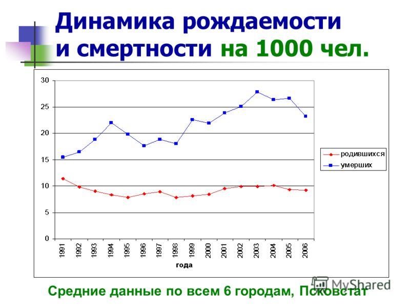 Динамика рождаемости и смертности на 1000 чел. Средние данные по всем 6 городам, Псковстат