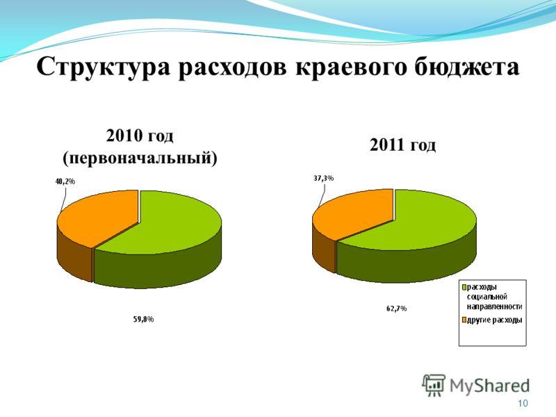 10 Структура расходов краевого бюджета 2010 год (первоначальный) 2011 год