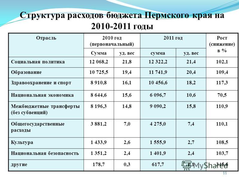 11 Структура расходов бюджета Пермского края на 2010-2011 годы Отрасль2010 год (первоначальный) 2011 годРост (снижение) в % Суммауд. вессуммауд. вес Социальная политика12 068,221,812 322,221,4102,1 Образование10 725,519,411 741,920,4109,4 Здравоохран