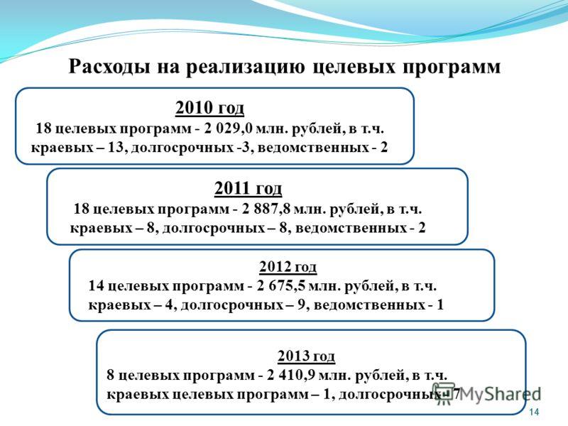 14 Расходы на реализацию целевых программ 2010 год 18 целевых программ - 2 029,0 млн. рублей, в т.ч. краевых – 13, долгосрочных -3, ведомственных - 2 2011 год 18 целевых программ - 2 887,8 млн. рублей, в т.ч. краевых – 8, долгосрочных – 8, ведомствен
