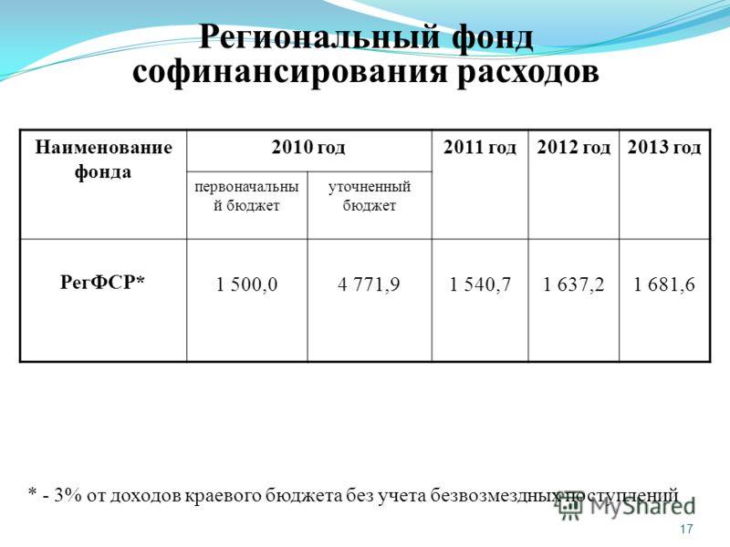 17 Региональный фонд софинансирования расходов Наименование фонда 2010 год2011 год2012 год2013 год первоначальны й бюджет уточненный бюджет РегФСР* 1 500,04 771,91 540,71 637,21 681,6 * - 3% от доходов краевого бюджета без учета безвозмездных поступл