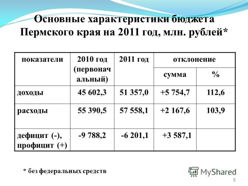 5 Основные характеристики бюджета Пермского края на 2011 год, млн. рублей* показатели2010 год (первонач альный) 2011 годотклонение сумма% доходы45 602,351 357,0+5 754,7112,6 расходы55 390,557 558,1+2 167,6103,9 дефицит (-), профицит (+) -9 788,2 -6 2