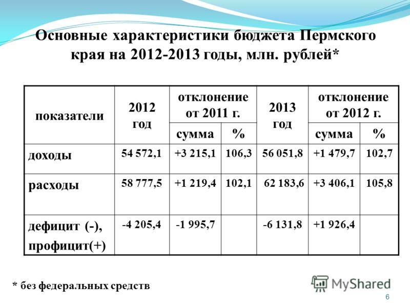 6 Основные характеристики бюджета Пермского края на 2012-2013 годы, млн. рублей* показатели 2012 год отклонение от 2011 г. 2013 год отклонение от 2012 г. сумма% % доходы 54 572,1+3 215,1106,356 051,8+1 479,7102,7 расходы 58 777,5+1 219,4102,1 62 183,