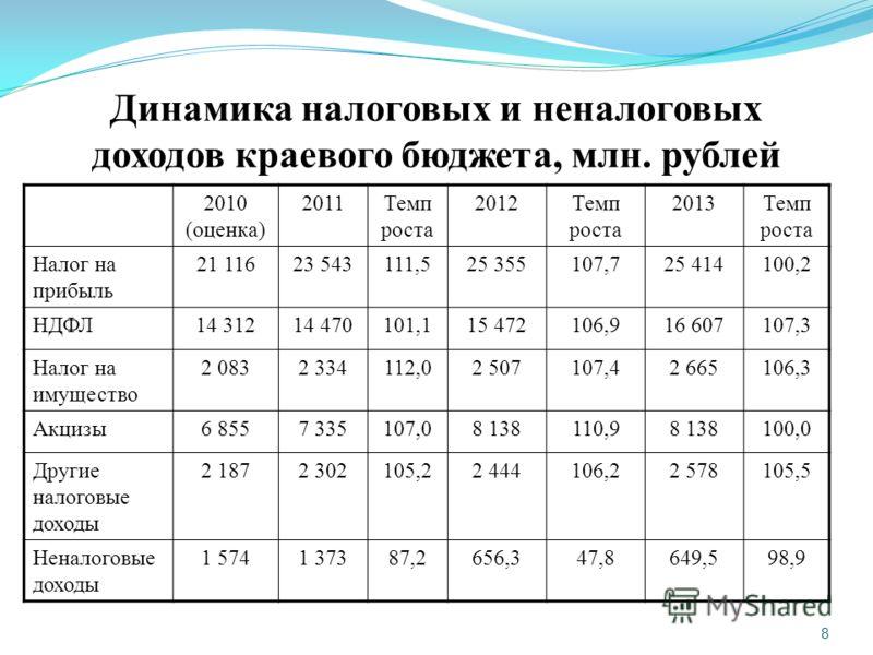 8 Динамика налоговых и неналоговых доходов краевого бюджета, млн. рублей 2010 (оценка) 2011Темп роста 2012Темп роста 2013Темп роста Налог на прибыль 21 11623 543111,525 355107,725 414100,2 НДФЛ14 31214 470101,115 472106,916 607107,3 Налог на имуществ