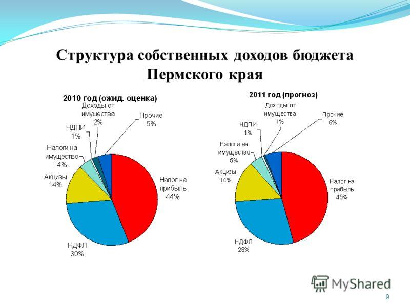 9 Структура собственных доходов бюджета Пермского края