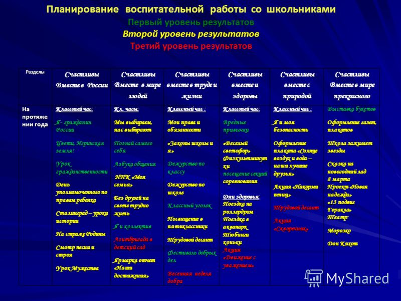 Разделы Счастливы Вместе в России Счастливы Вместе в мире людей Счастливы вместе в труде и жизни Счастливы вместе и здоровы Счастливы вместе с природой Счастливы Вместе в мире прекрасного На протяже нии года Классный час: Я- гражданин России Цвети, И