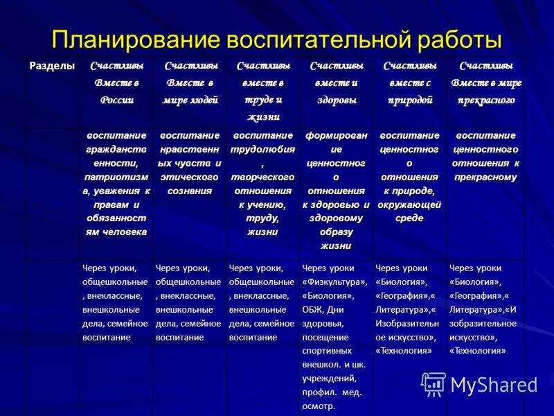 Планирование воспитательной работы Разделы Счастливы Вместе в России Счастливы Вместе в мире людей Счастливы вместе в труде и жизни Счастливы вместе и здоровы Счастливы вместе с природой Счастливы Вместе в мире прекрасного воспитание гражданств еннос