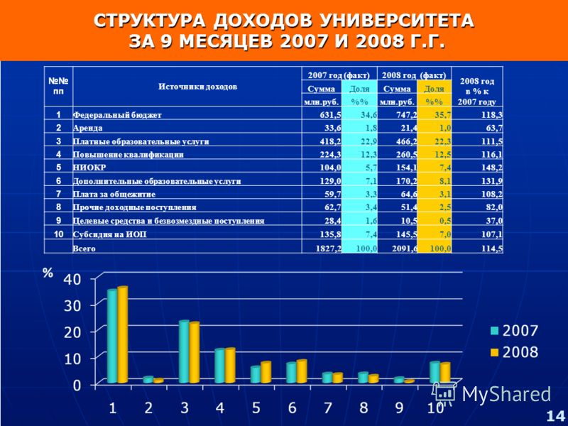 СТРУКТУРА ДОХОДОВ УНИВЕРСИТЕТА ЗА 9 МЕСЯЦЕВ 2007 И 2008 Г.Г. 14 пп Источники доходов 2007 год (факт)2008 год (факт) 2008 год в % к 2007 году СуммаДоляСуммаДоля млн.руб.%млн.руб.% 1 Федеральный бюджет631,534,6747,235,7118,3 2 Аренда33,61,821,41,063,7
