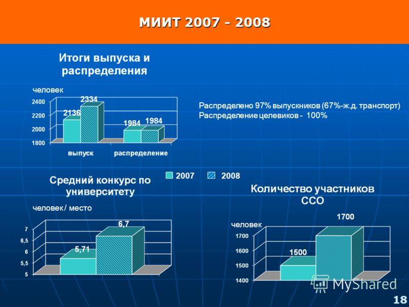 Распределено 97% выпускников (67%-ж.д. транспорт) Распределение целевиков - 100% 20072008 МИИТ 2007 - 2008 человек человек / место 18