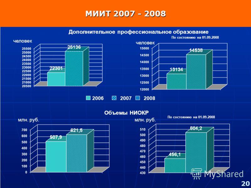 200620072008 Дополнительное профессиональное образование Объемы НИОКР По состоянию на 01.09.2008 МИИТ 2007 - 2008 человек млн. руб. 20