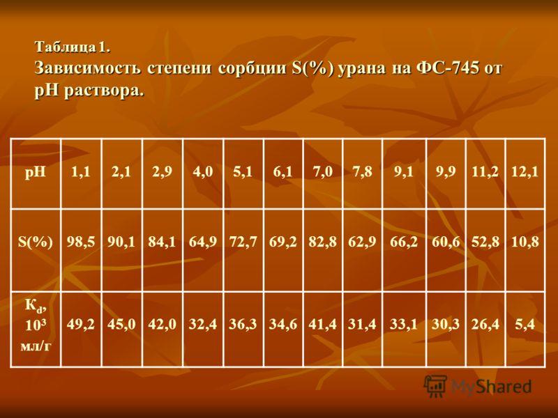 Таблица 1. Зависимость степени сорбции S(%) урана на ФС-745 от рH раствора. рН1,12,12,94,05,16,17,07,89,19,911,212,1 S(%)98,590,184,164,972,769,282,862,966,260,652,810,8 К d, 10 3 мл/г 49,245,042,032,436,334,641,431,433,130,326,45,4