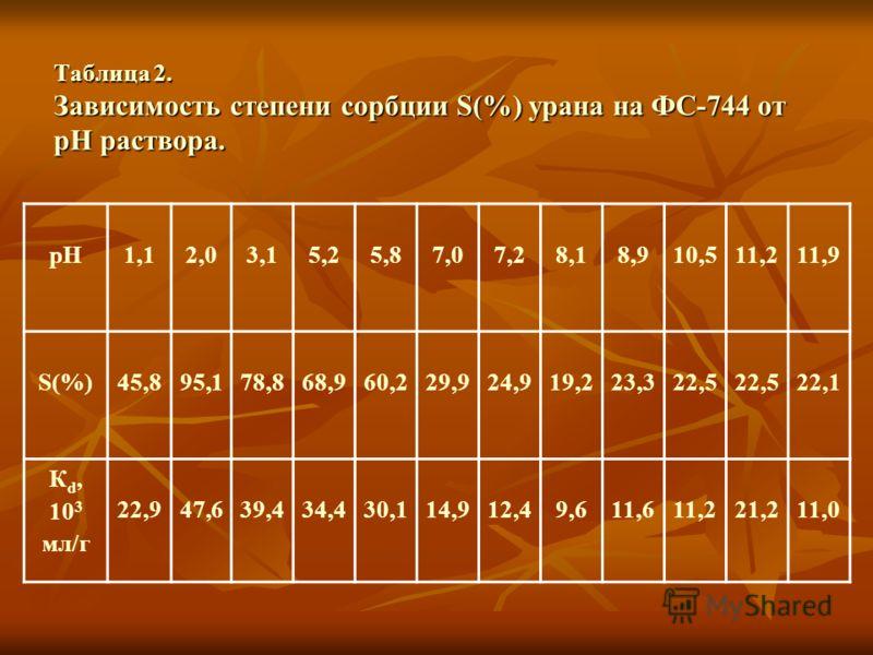Таблица 2. Зависимость степени сорбции S(%) урана на ФС-744 от рH раствора. рН1,12,03,15,25,87,07,28,18,910,511,211,9 S(%)45,895,178,868,960,229,924,919,223,322,5 22,1 К d, 10 3 мл/г 22,947,639,434,430,114,912,49,611,611,221,211,0