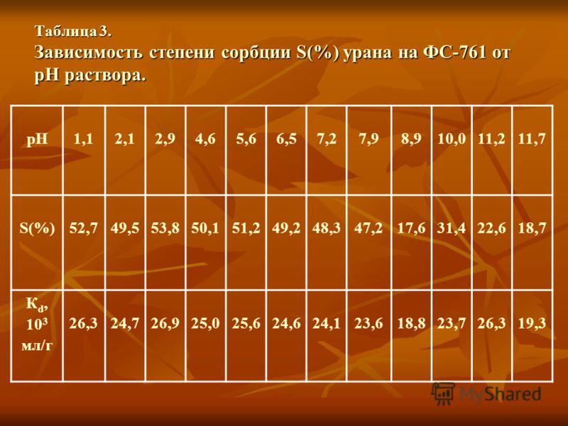Таблица 3. Зависимость степени сорбции S(%) урана на ФС-761 от рH раствора. рН1,12,12,94,65,66,57,27,98,910,011,211,7 S(%)52,749,5 53,850,1 51,249,248,347,217,631,422,618,7 К d, 10 3 мл/г 26,324,726,925,025,624,624,123,618,823,726,319,3