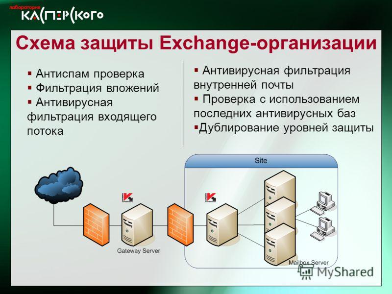 Kaspersky Labs 6 ht Annual Partner Conference · Turkey, June 2-6 2004 Kaspersky Labs 6 th Annual Partner Conference · Turkey, 2-6 June 2004 Схема защиты Exchange-организации Антиспам проверка Фильтрация вложений Антивирусная фильтрация входящего пото