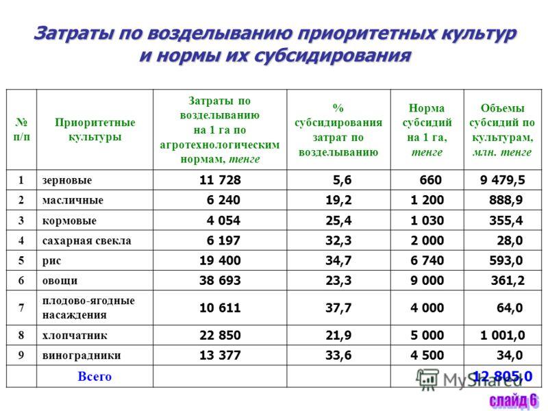 Затраты по возделыванию приоритетных культур и нормы их субсидирования п/п Приоритетные культуры Затраты по возделыванию на 1 га по агротехнологическим нормам, тенге % субсидирования затрат по возделыванию Норма субсидий на 1 га, тенге Объемы субсиди