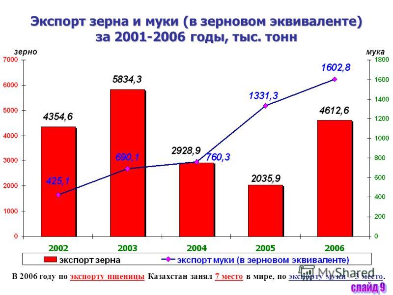 Экспорт зерна и муки (в зерновом эквиваленте) за 2001-2006 годы, тыс. тонн зерномука В 2006 году по экспорту пшеницы Казахстан занял 7 место в мире, по экспорту муки – 3 место.