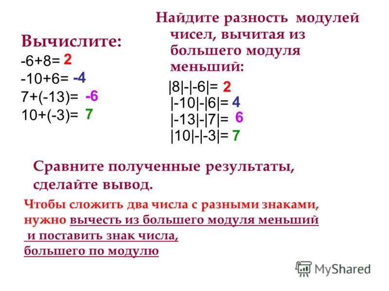 Вычислите: -6+8= -10+6= 7+(-13)= 10+(-3)= Найдите разность модулей чисел, вычитая из большего модуля меньший: |8|-|-6|= |-10|-|6|= |-13|-|7|= |10|-|-3|= 2 -4 -6-6 7 2 4 6 7 Сравните полученные результаты, сделайте вывод. Чтобы сложить два числа с раз
