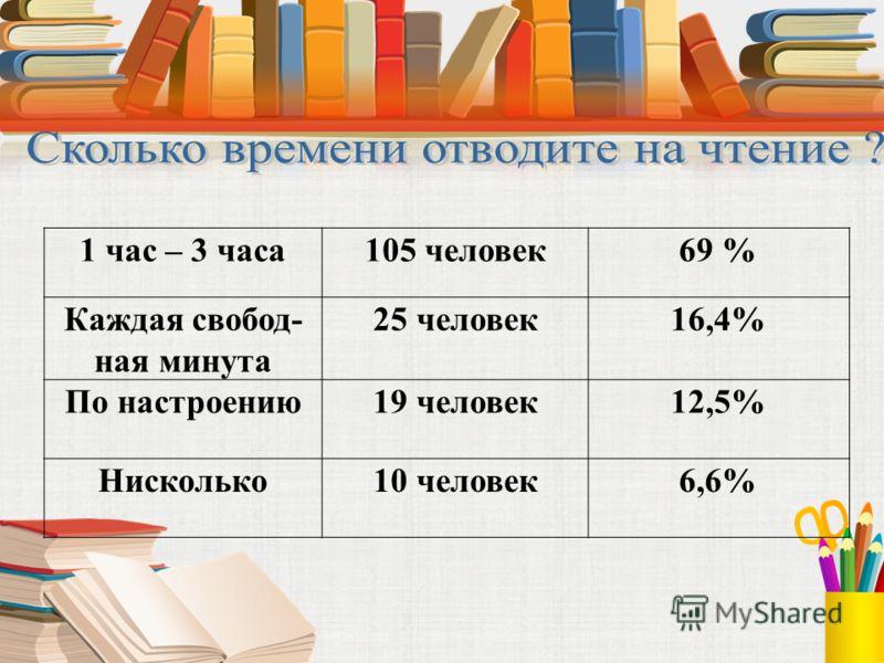 1 час – 3 часа105 человек69 % Каждая свобод- ная минута 25 человек16,4% По настроению19 человек12,5% Нисколько10 человек6,6%