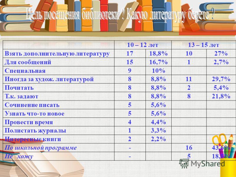 10 – 12 лет13 – 15 лет Взять дополнительную литературу1718,8%1027% Для сообщений1516,7%12,7% Специальная910% Иногда за худож. литературой88,8%1129,7% Почитать88,8%25,4% Т.к. задают88,8%821,8% Сочинение писать55,6% Узнать что-то новое55,6% Провести вр