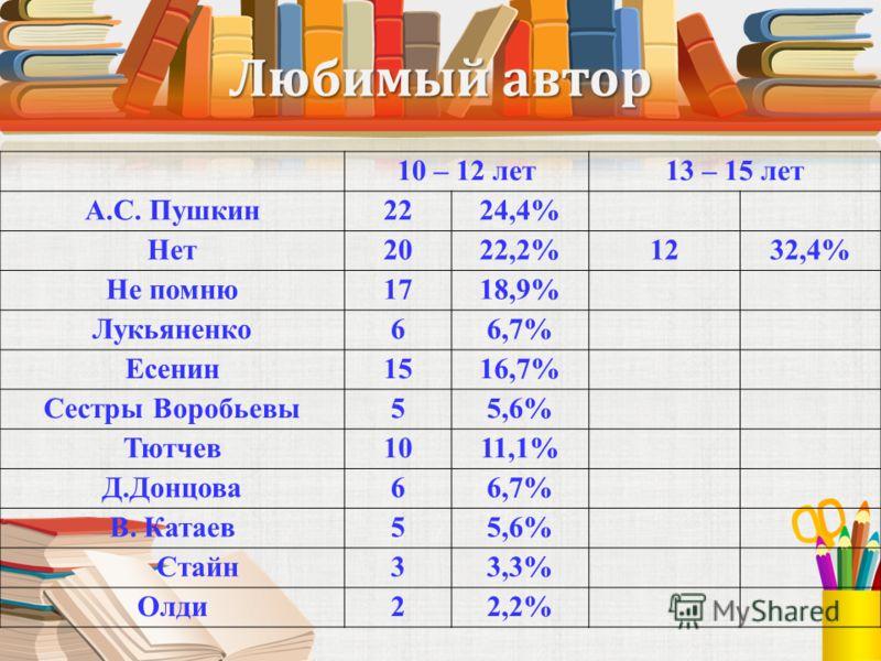 Любимый автор 10 – 12 лет13 – 15 лет А.С. Пушкин2224,4% Нет2022,2%1232,4% Не помню1718,9% Лукьяненко66,7% Есенин1516,7% Сестры Воробьевы55,6% Тютчев1011,1% Д.Донцова66,7% В. Катаев55,6% Стайн33,3% Олди22,2%