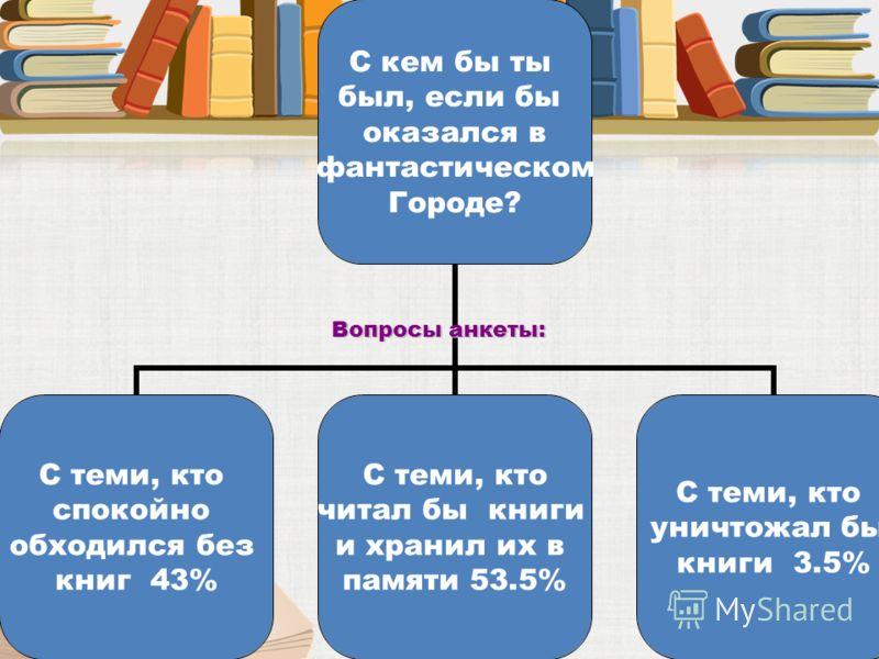 С кем бы ты был, если бы оказался в фантастическом Городе? С теми, кто спокойно обходился без книг 43% С теми, кто читал бы книги и хранил их в памяти 53.5% С теми, кто уничтожал бы книги 3.5% Вопросы анкеты: