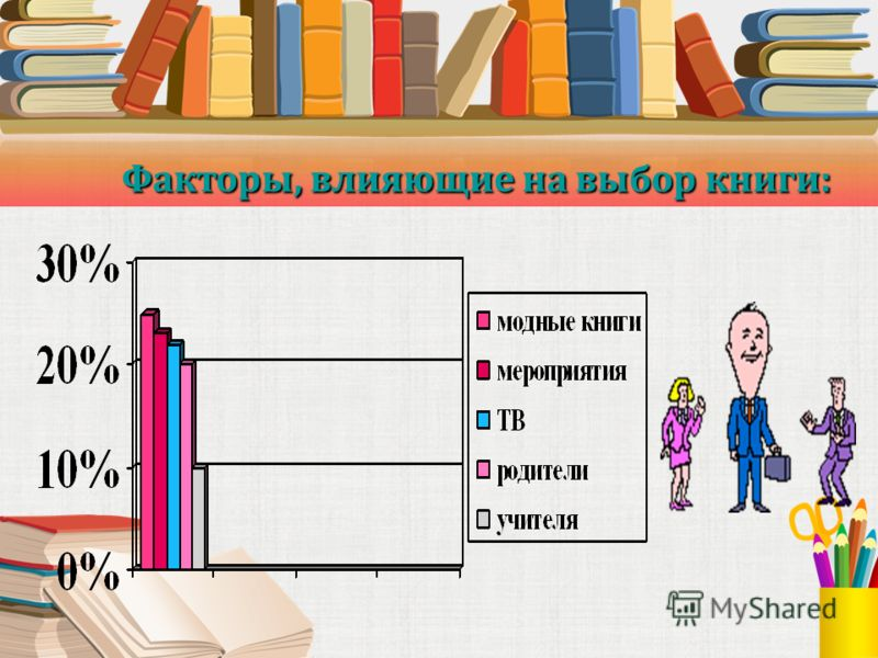 Факторы, влияющие на выбор книги: