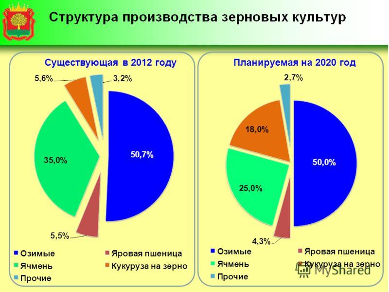 Существующая в 2012 годуПланируемая на 2020 год
